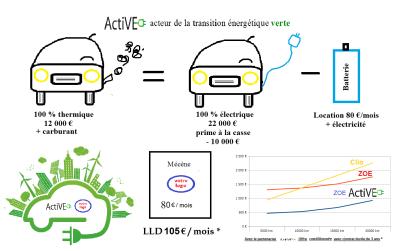 Comparatif LLD VE VT ActiVE batterie