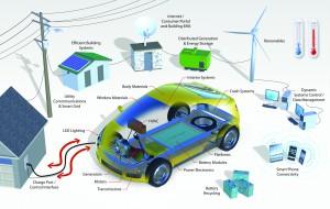 Smart Grids VE Home