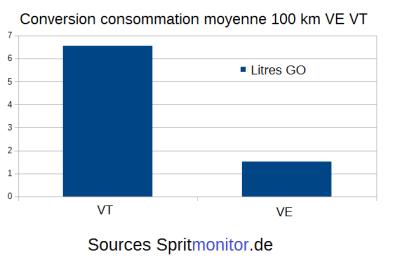 Tableau conversion consommation moyenne 100 km VE VT